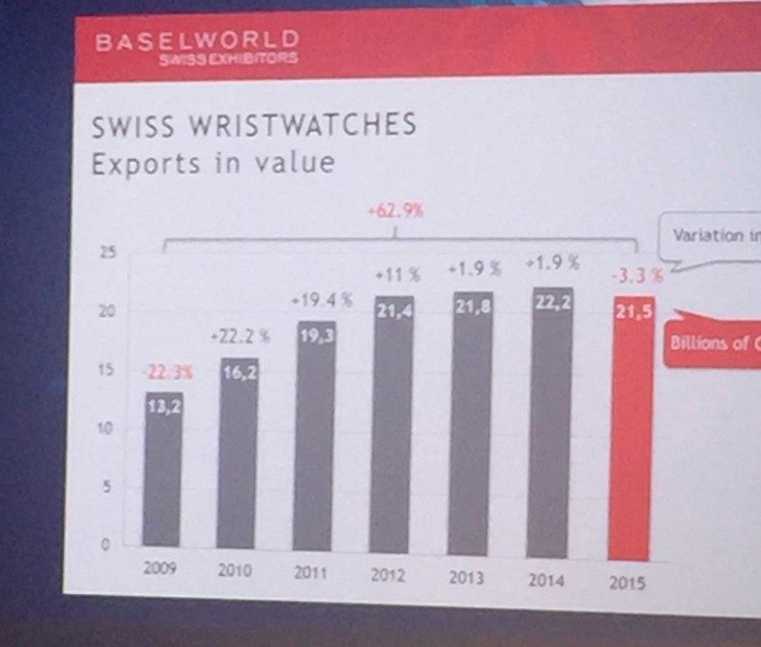Baselworld-2016-Graph-2