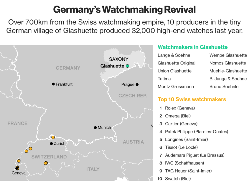 Germany-watchmaking