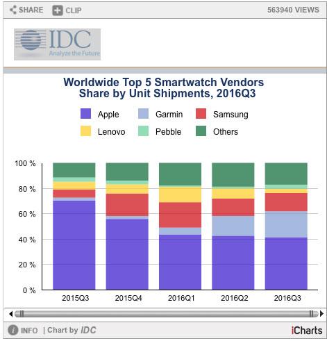 smartwatch-sales-gizmodo