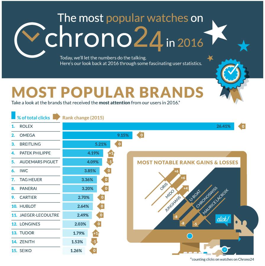 chrono24-infographic